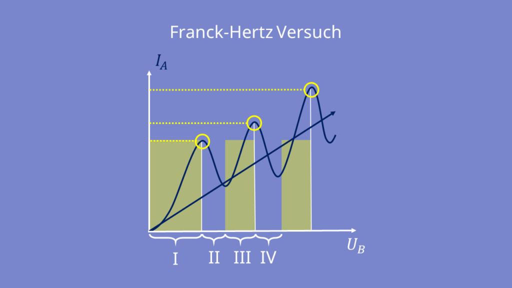 Franck-Hertz Versuck - Messkurve, Diagramm, Bereiche, Koordinatensystem, Ausschlag, Ausschläge, Maxima, Extrempunkte
