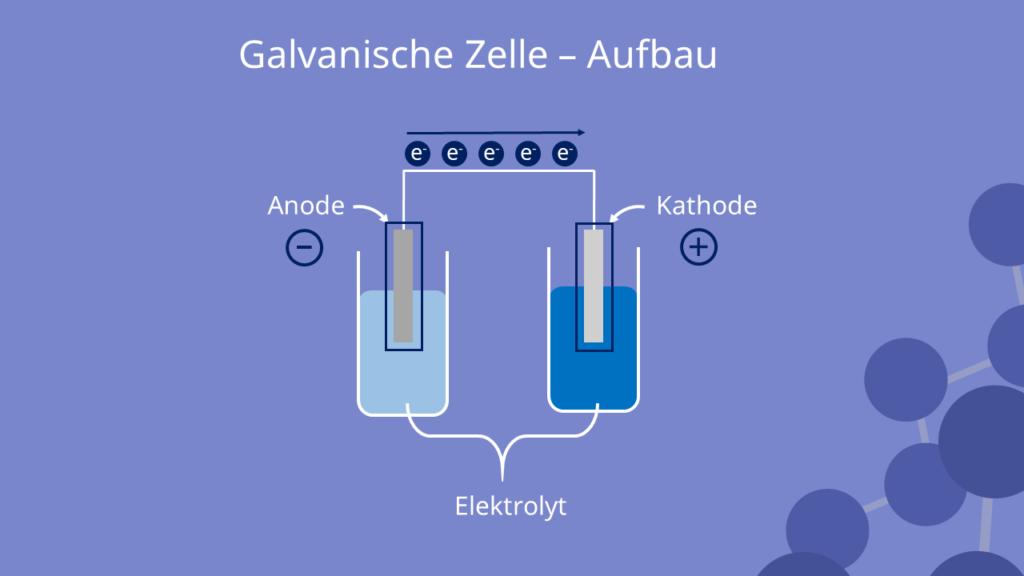 Galvanische Zelle - Aufbau, Galvanisches Element, Galvanische Kette