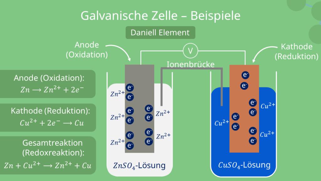 Galvanische Zelle Beispiel - Daniell Element, Galvanisches Element, Galvanische Kette