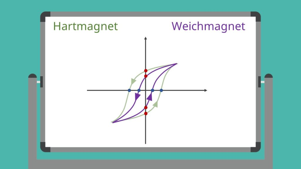 Hartmagnet, Hysterese, Hysteresekurve, Weichmagnet