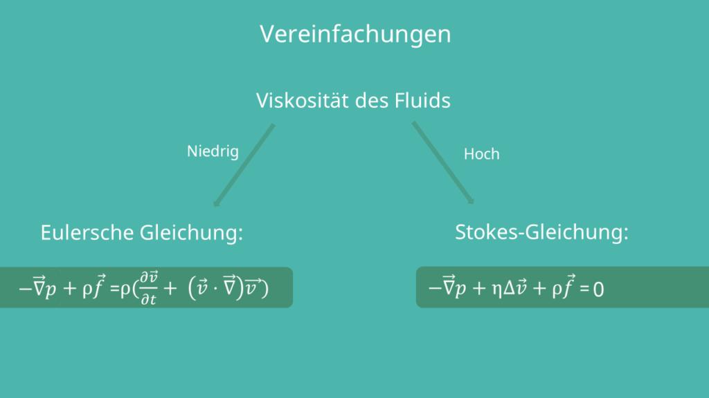 Navier Stokes Gleichung - Vereinfachungen