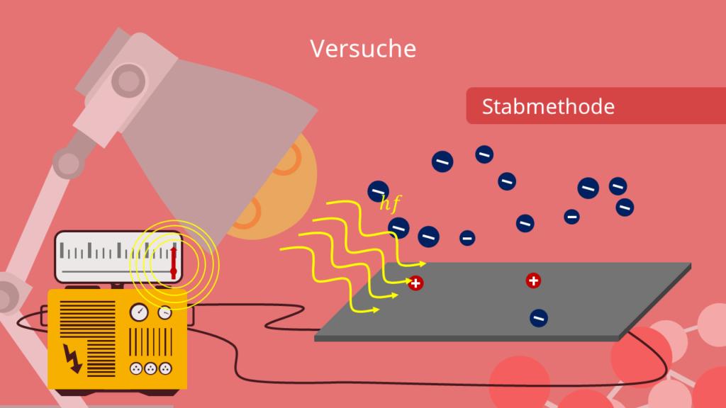 Stabmethode - Bestrahlung der Metallplatte, Photoeffekt Versuche
