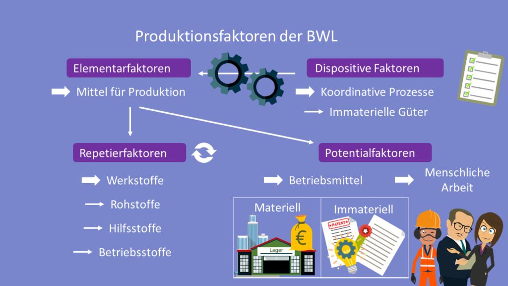 Betriebswirtschaftliche Produktionsfaktoren, Produktionsfaktoren BWL, BWL, Elementarfaktoren, Dispositive Faktoren, Repetierfaktoren, Potentialfaktoren