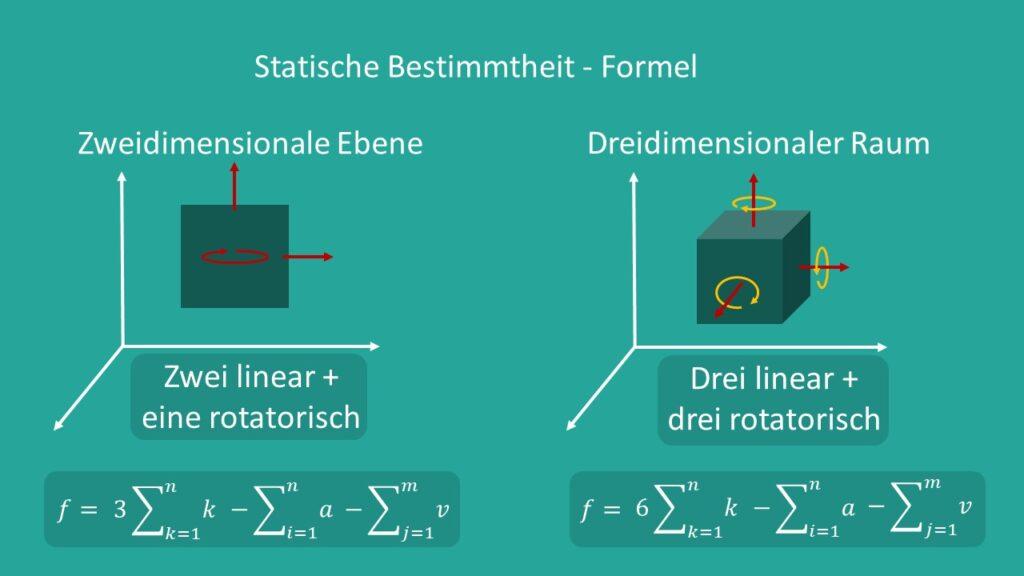 Bewegungsgrade im zwei- und dreidimensionalen Raum