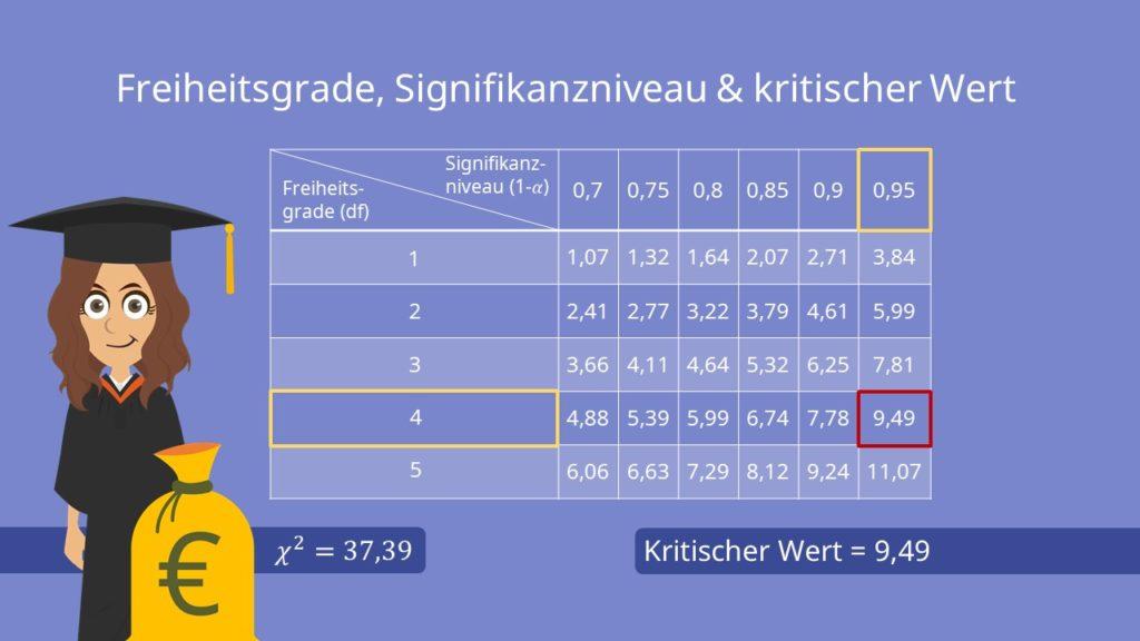 Chi Quadrat Tabelle, Ablesen Verteilungstabelle, Chi Quadrat Test