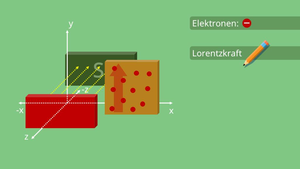 Lorentzkraft, Wirbelstrombremse