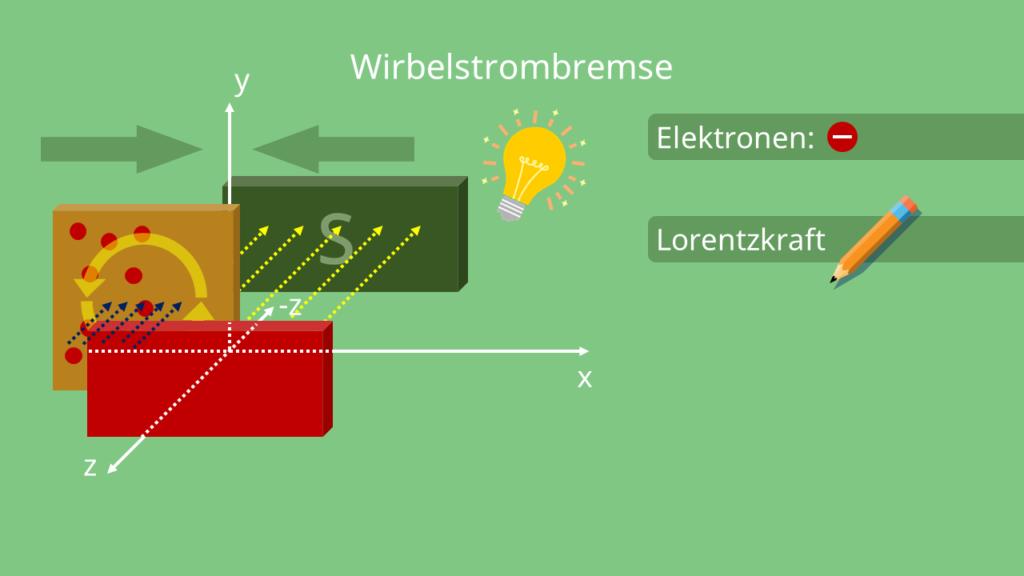 Elektronenbewegung gegen den Uhrzeigersinn, Wirbelstrombremse