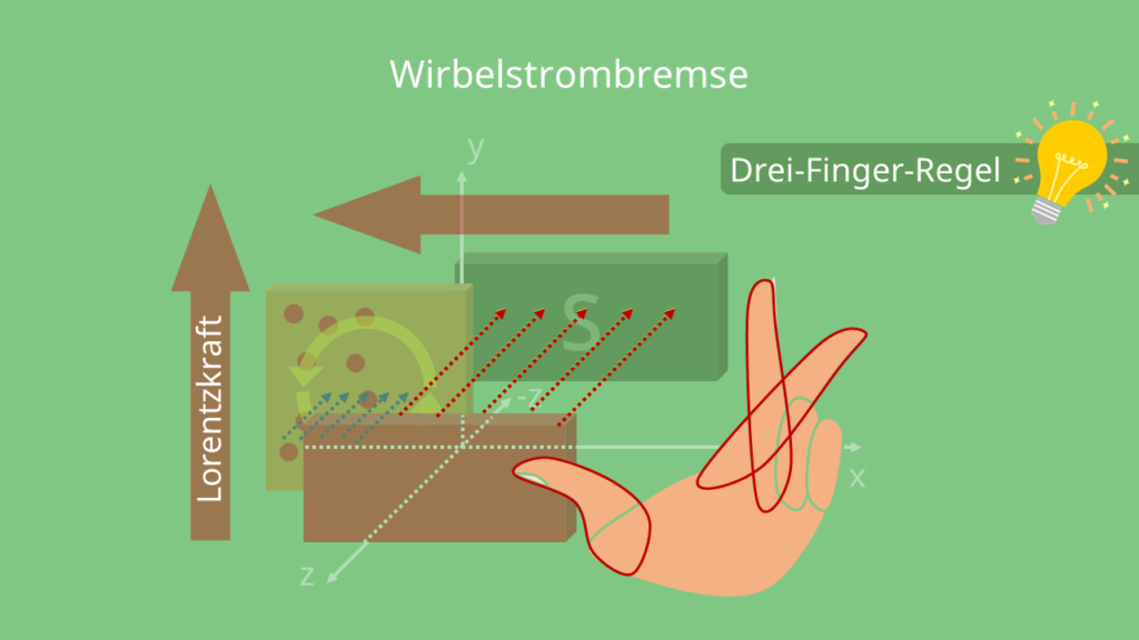 Drei-Finger-Regel, Wirbelstrombremse