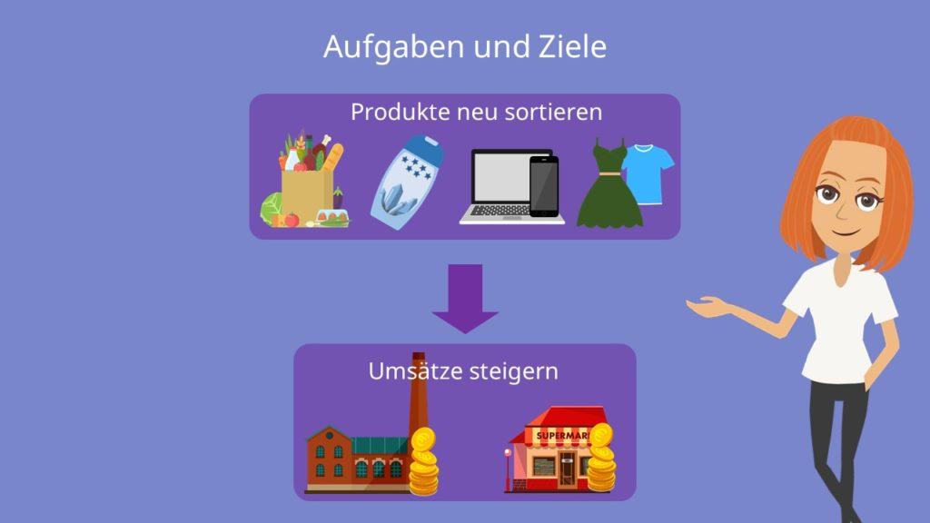 Category Management, Aufgaben und Ziele. Produkte neu sortieren, Umsätze steigern