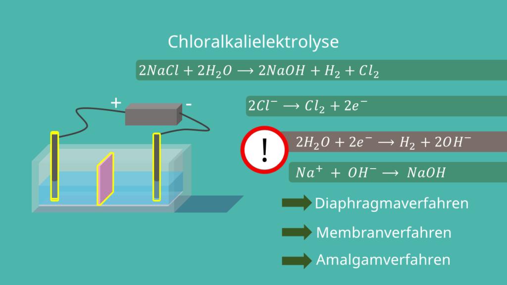 Natriumchlorid Chloralkalielektrolyse Elektrolyse Beispiel, Anwendungsgebiete