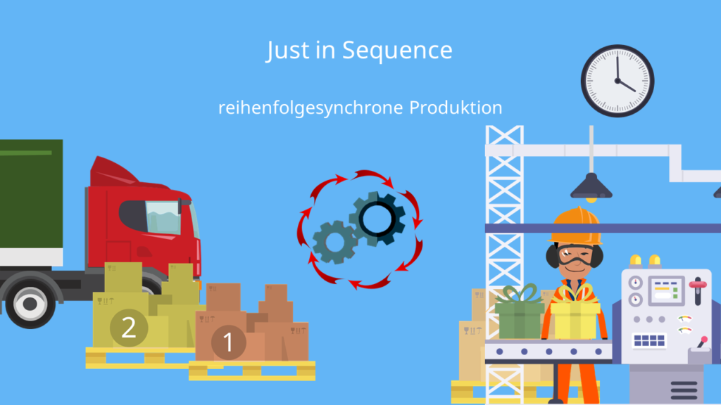 Just in Sequence, Reihenfolgesychrone Produktion, JIS, Just-in-time, JIT