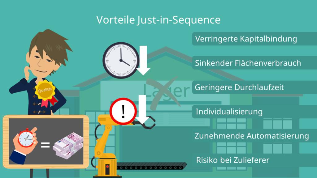 Just-in-Sequence, JIS, Vorteile