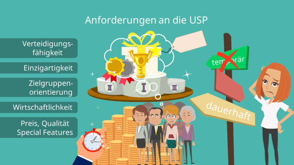 Unique Selling Proposition, Anforderungen, USP