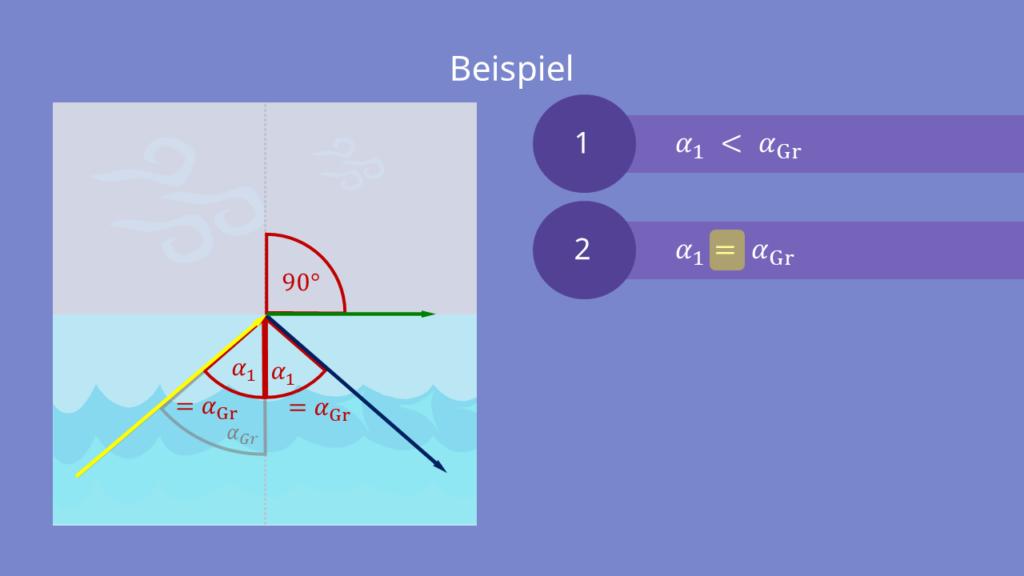 Übergang des Lichtes vom Wasser zu Luft mit α=48,6°