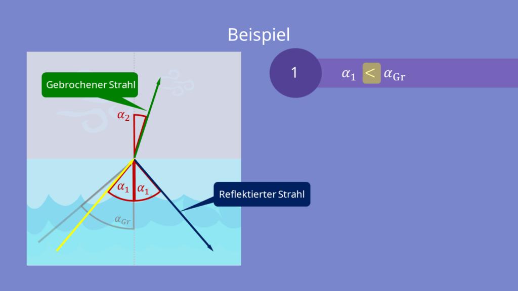 Übergang des Lichtes vom Wasser zu Luft mit α<48,6°