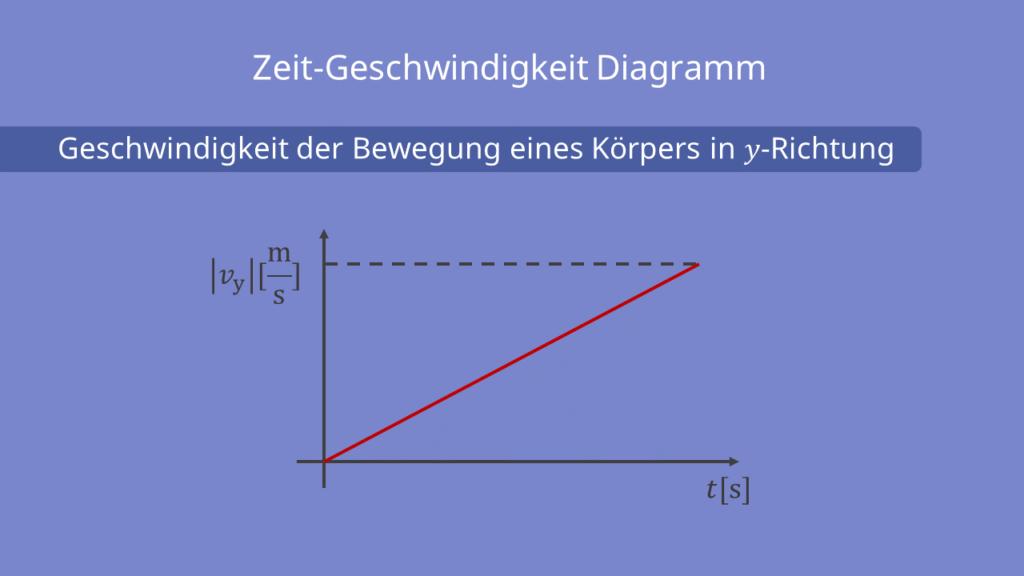 Zeit-Geschwindigkeit Diagramm, Zeit, Geschwindigkeit, y-Richtung, waagerechter Wurf