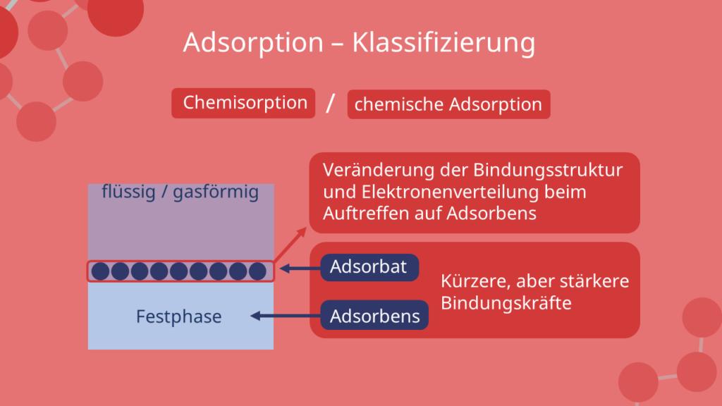 Chemisorption, chemische Adsorption