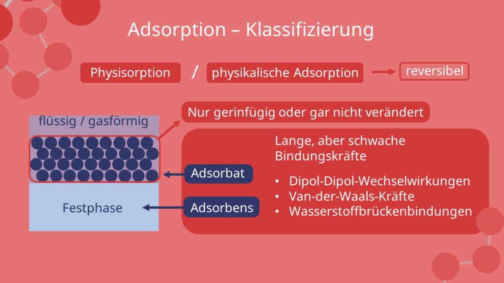 Physisorption, physikalische Adsorption