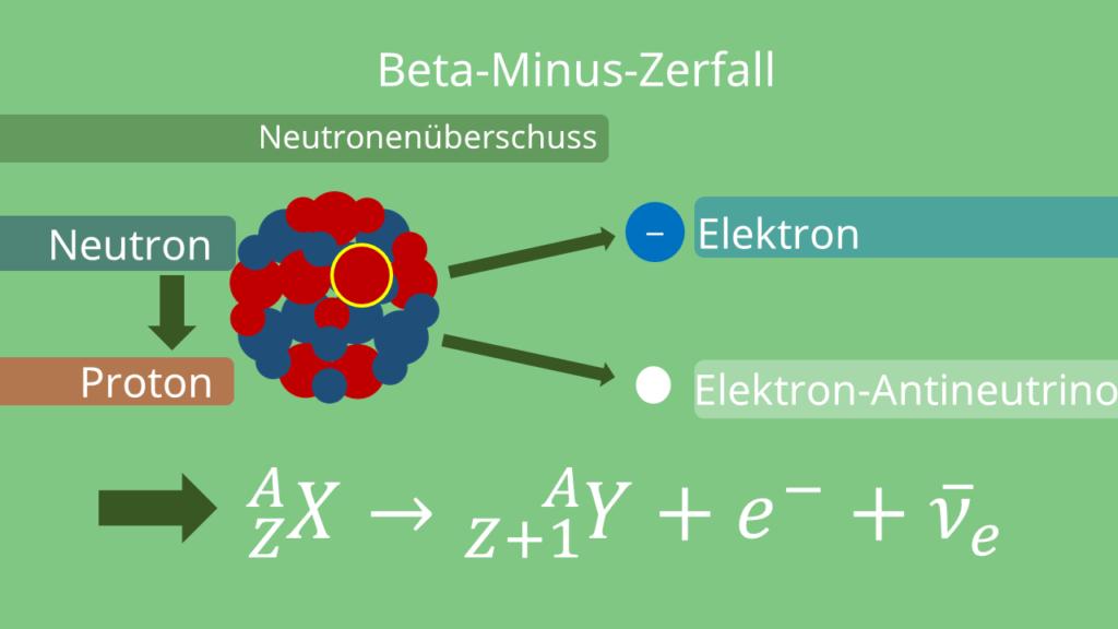 Beta Strahlung, Beta-Minus-Zerfall, Beta Minus Zerfall
