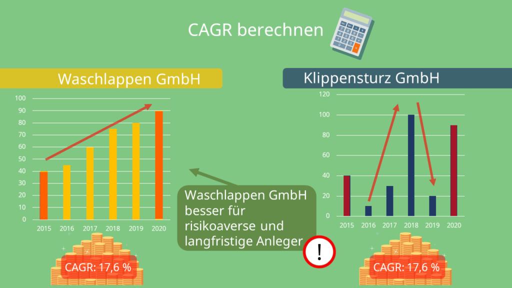 CAGR berechnen, Gewinnverlauf, CAGR, Gleiche CAGR bei unterschiedlicher Gewinnentwicklung