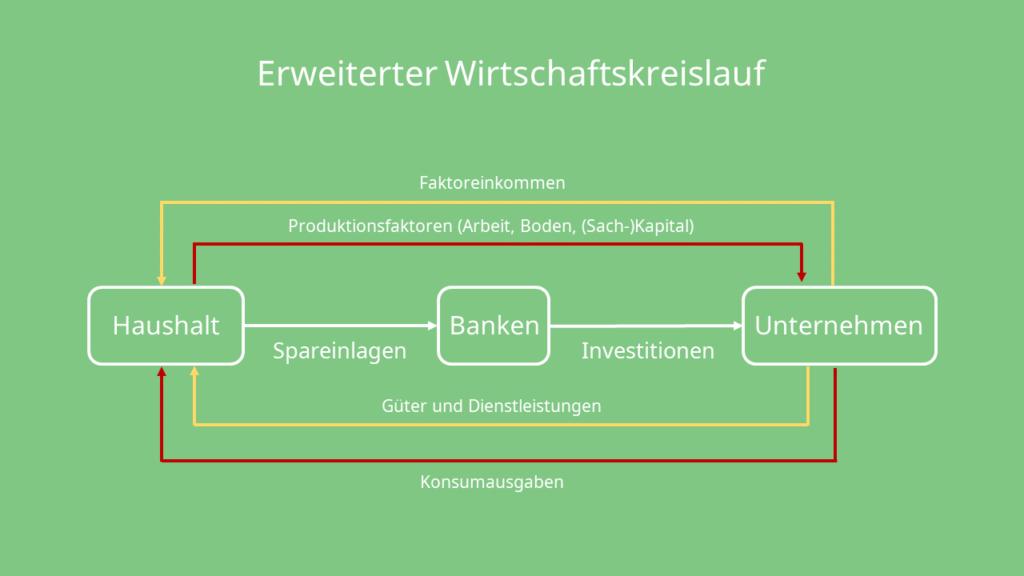 Erweiterter Wirtschaftskreislauf, Haushalt, Banken, Unternehmen