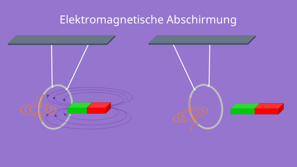 Umkehrung des elektrischen Feldes Faradayscher Käfig