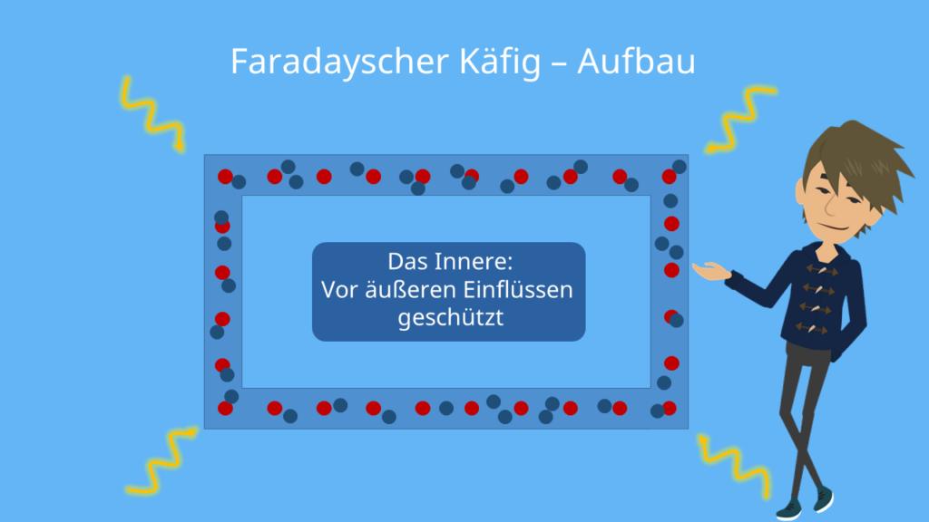 Faradayscher Käfig - geschlossene Hülle aus elektrisch leitfähigem Material, Aufbau