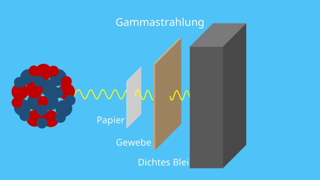Gammastrahlung - Durchdringungstiefe Gammastrahlen Länge