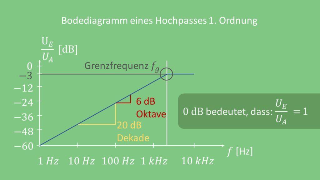 Bodediagramm Hochpass 1. Ordnung