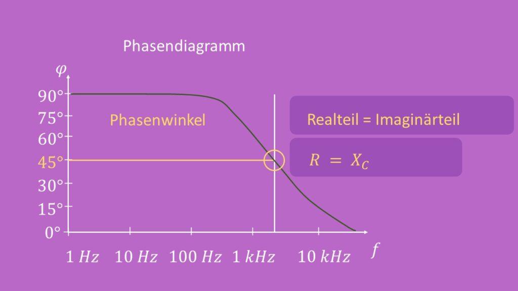 Phasendiagramm Hochpass 1. Ordnung