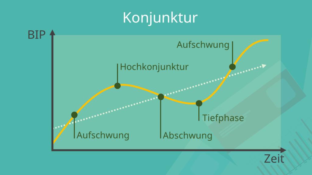 Konjunktur, Konjunktur Definition, Konjunktur Bedeutung, was ist Konjunktur?