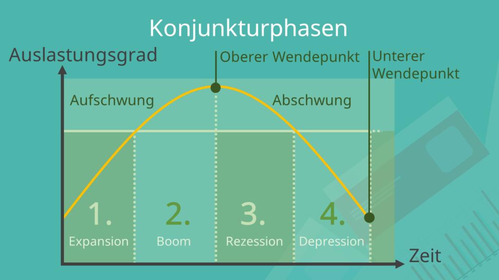 Konjunkturphasen, Konjunkturphasen Definition, Konjunkturphasen Merkmale, Konjunkturphasen Indikatoren