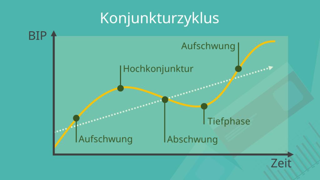 Konjunkturzyklus, Konjunkturzyklus Definition, Konjunkturzyklus Phasen