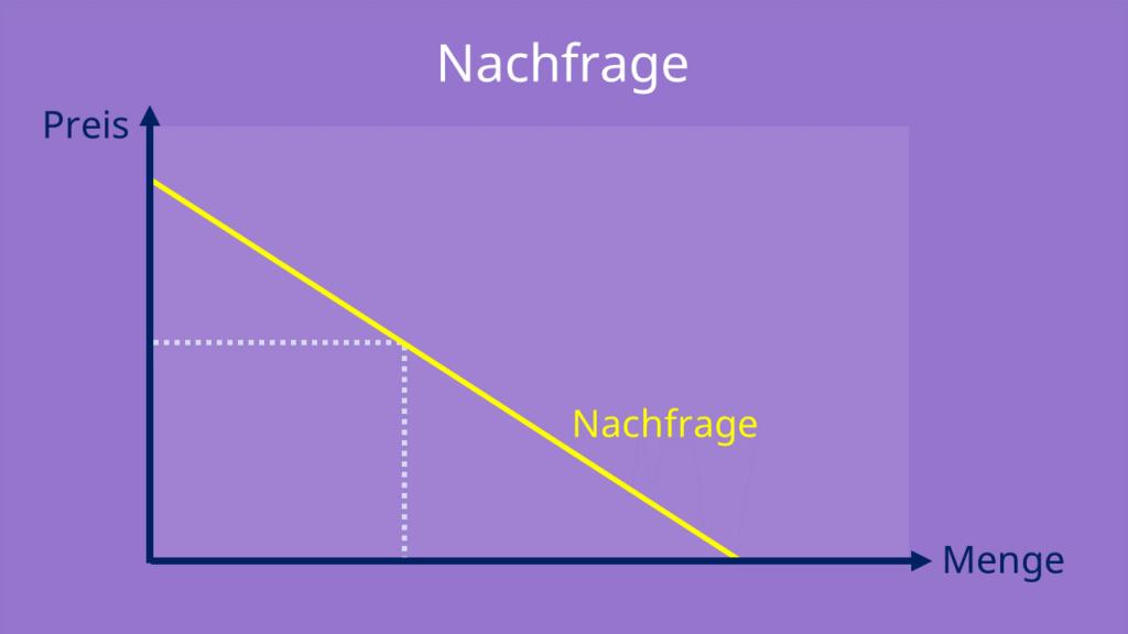 Nachfragekurve, Angebot und Nachfrage, Preis Mengen Diagramm