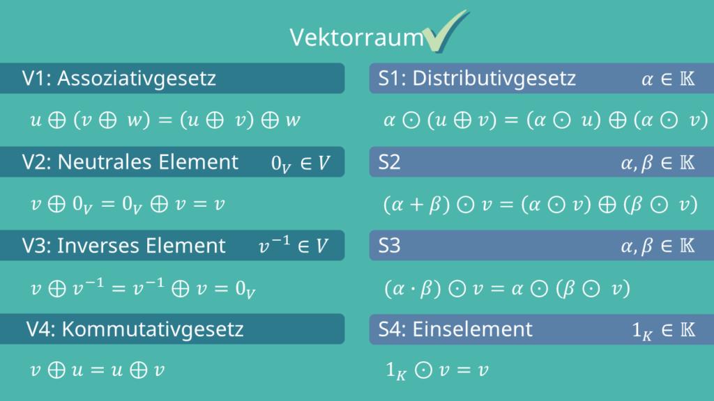 Vektorraum - Axiome