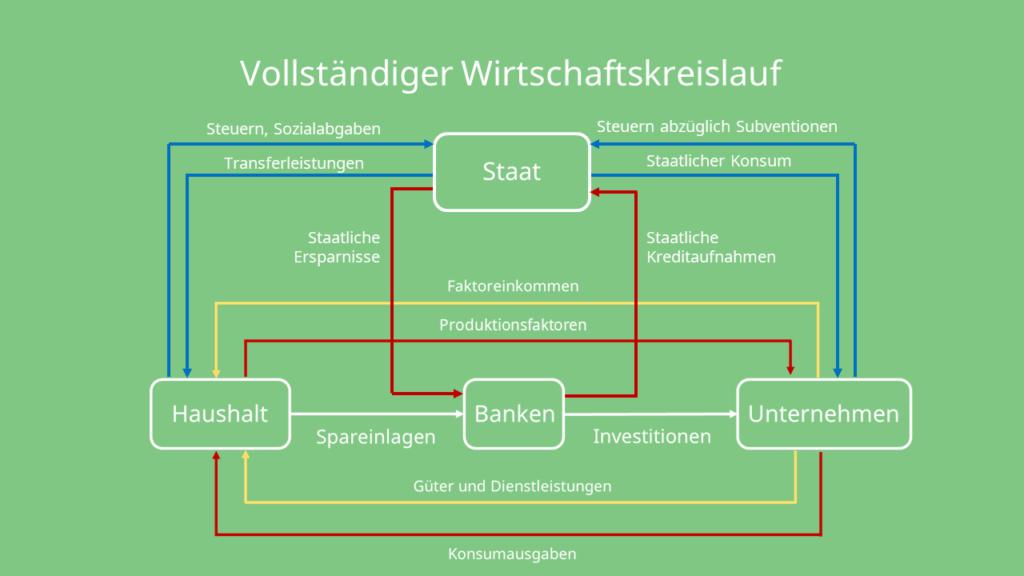 Vollständiger Wirtschaftskreislauf, Haushalt, Banken, Unternehmen, Staat