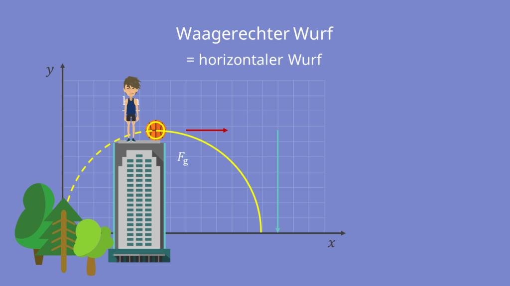 Beispielfall und Flugbahn mit jeweiligen Geschwindigkeitskomponenten, Waagerechter Wurf mit Ball von Haus aus