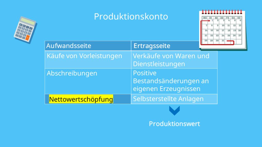 Wertschöpfung, Produktionskonto, Produktionswert