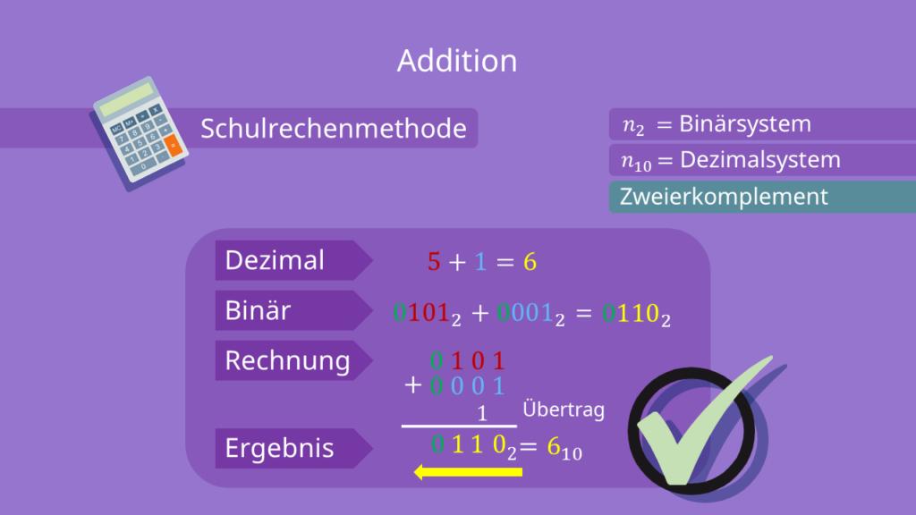 Zweierkomplement - Addition berechnen