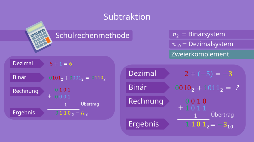 Zweierkomplement - Subtraktion berechnen