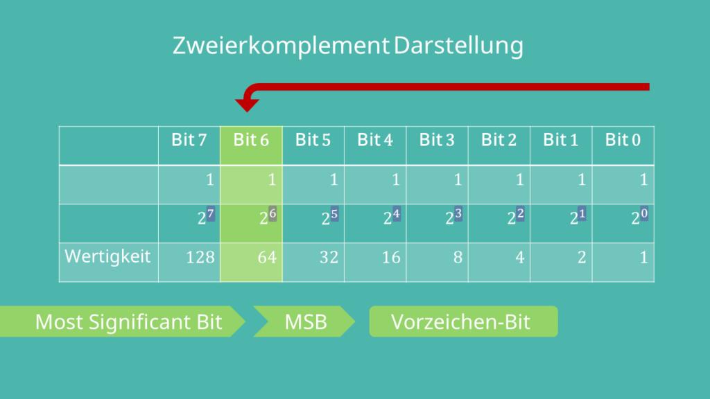 Most Significant Bit Zweierkomplement Darstellung