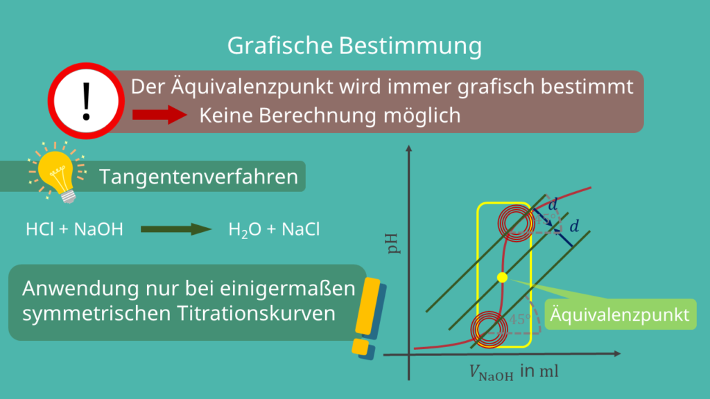 Äquivalenzpunkt in der Säure-Base-Titration, grafische Graphische Bestimmung
