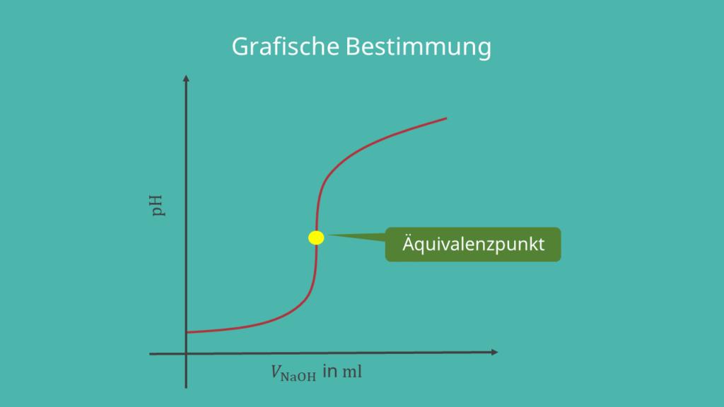 Titrationskurve mit Äquivalenzpunkt