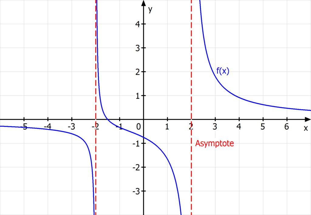 Definitionsbereich Asymptote, Definitionsbereich gebrochen rationale funktion