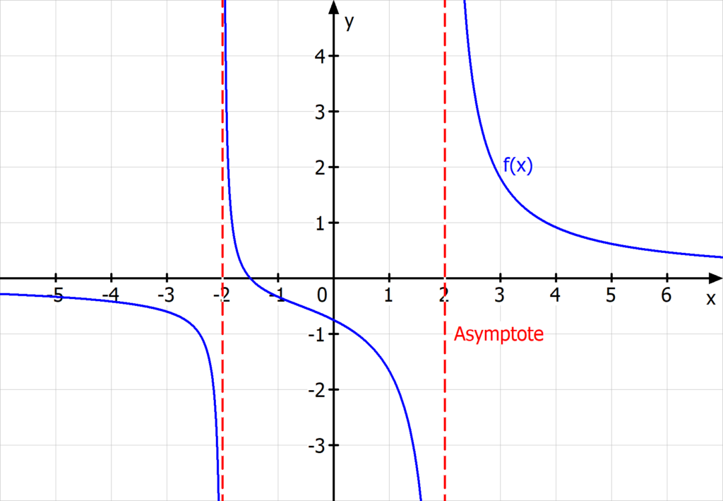 Definitionsbereich Asymptote