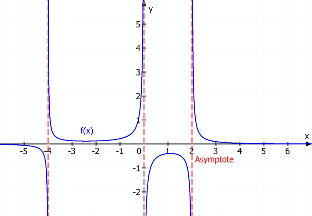 Definitionsbereich gebrochen rationale Funktion Asymptote