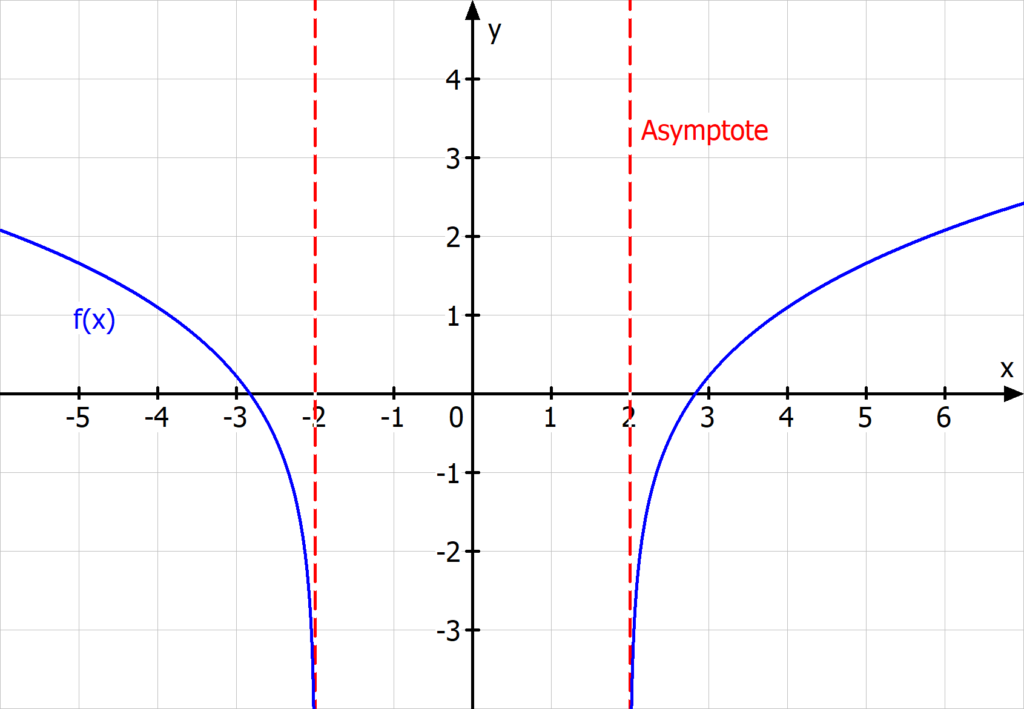 Definitionsbereich, ln, Asymptote