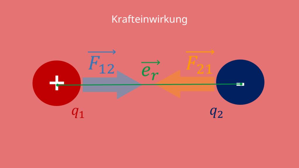 Coulombsches Gesetz - Krafteinwirkung