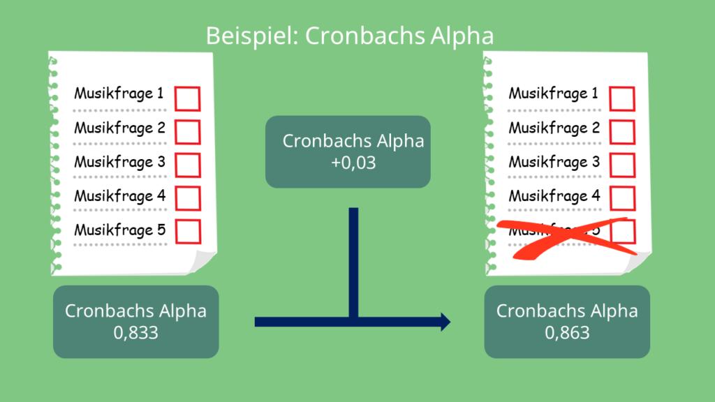 Beispiel: Cronbachs Alpha