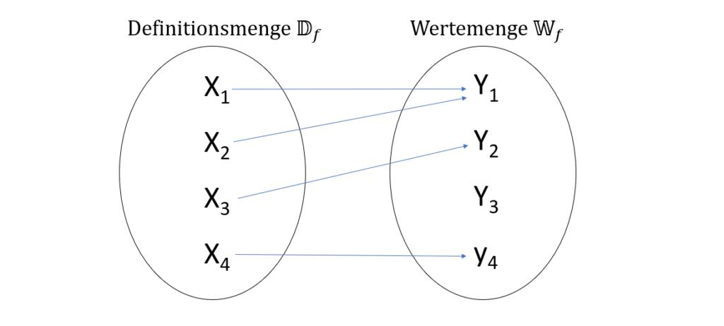Definitionsmenge und Wertemenge, Definitionsbereich und Wertebereich